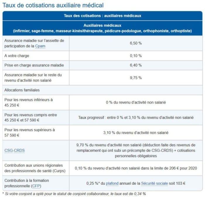tableau-cotisation-urrsaf-idel-ortho